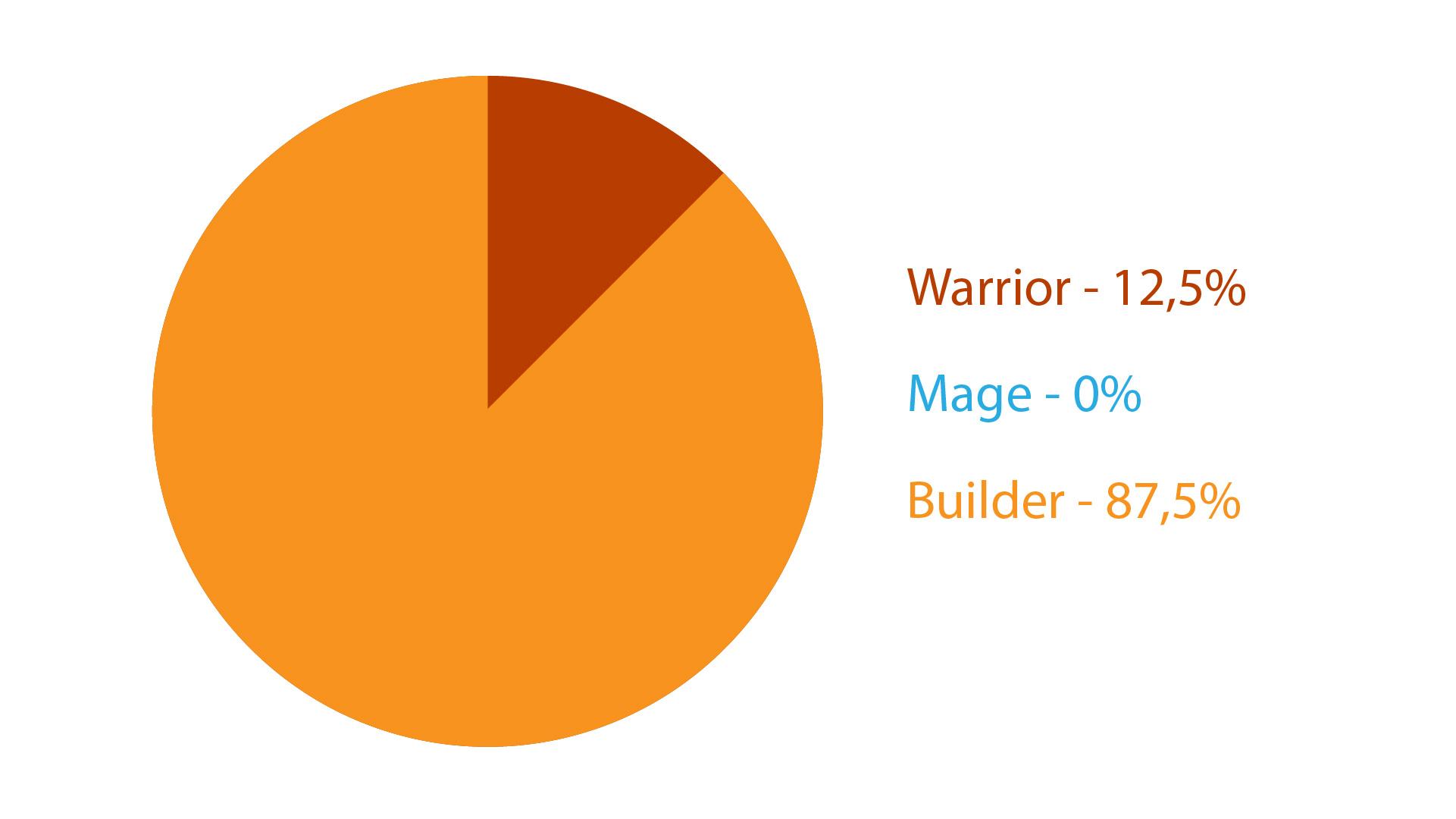 Warriors to warriors