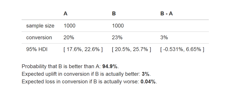 Why we completely changed the A/B testing methodology | Blog